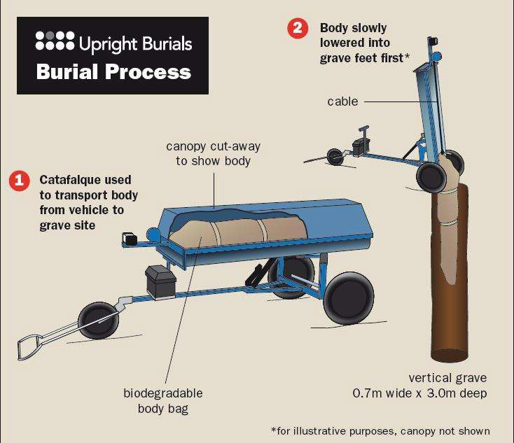 Upright burials - illo of burial process