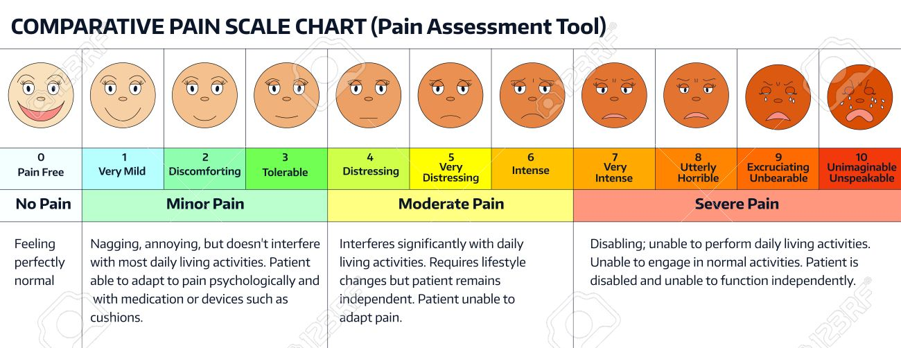 image regarding Faces Pain Scale Printable referred to as Faces - ache scale chart. - Palliative Treatment