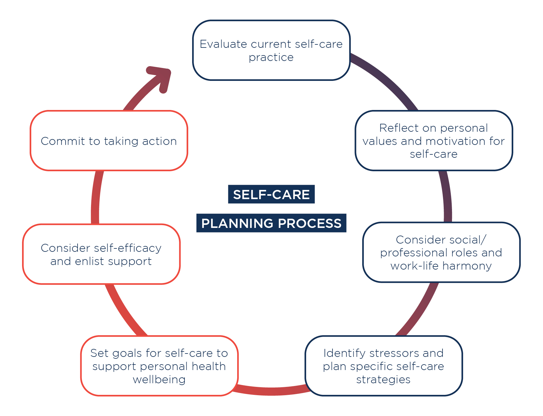 Planning For Self Care Palliative Care
